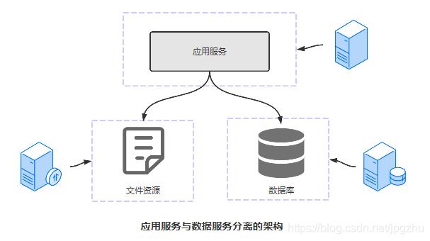 自己作图分析分布式技术架构演化的常用套路