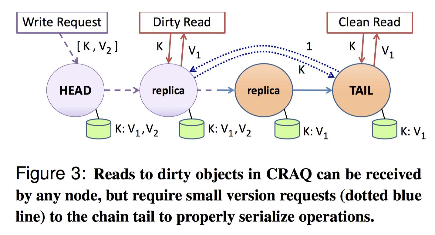 【译】Object Storage on CRAQ 上篇