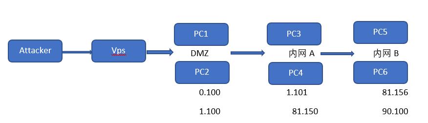 FRP代理链