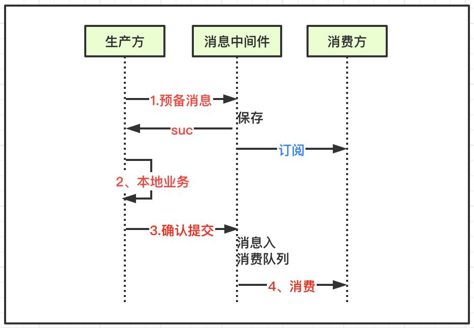 架构设计   基于消息中间件,图解柔性事务一致性
