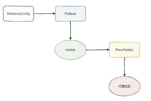 阿里面试:dubbo的服务引用过程