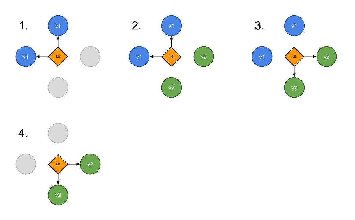 持续部署入门:基于 Kubernetes 实现蓝绿发布