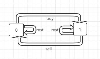 详解股票买卖算法的最优解(一)
