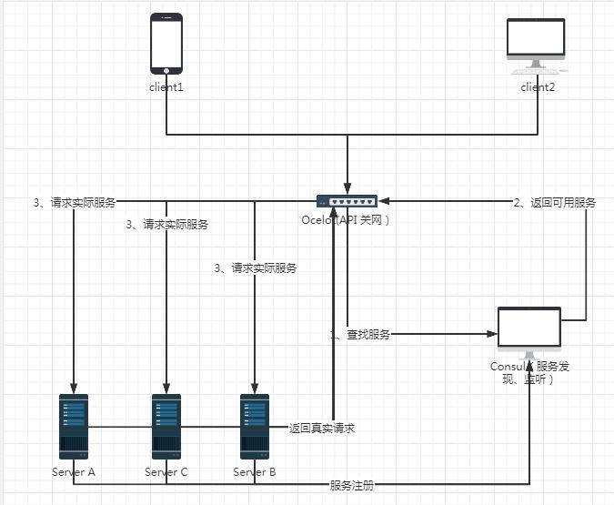 Ocelot+Consul实现微服务架构