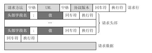 day48:django前戏之HTTP协议&自定义web框架