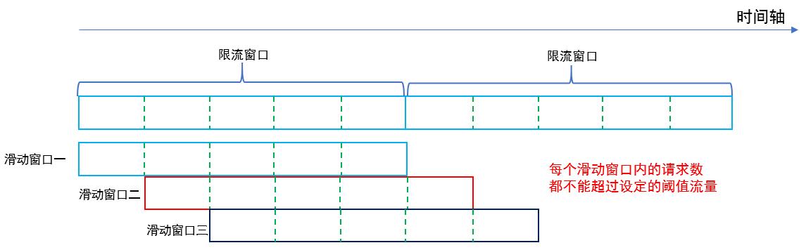 一文搞懂高频面试题之限流算法,从算法原理到实现,再到对比分析