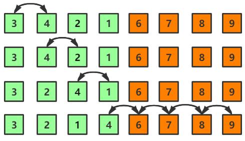图解冒泡排序及算法优化(Java实现)
