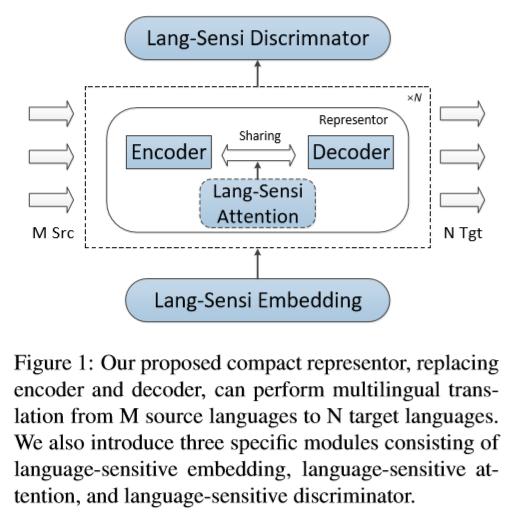 多语种神经机器翻译