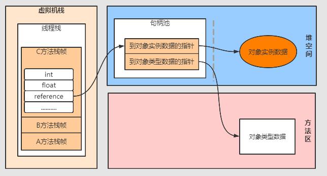 JVM性能调优(1) —— JVM内存模型和类加载运行机制