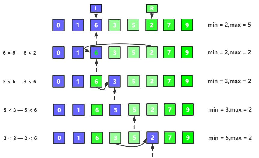 图解选择排序及算法优化(Java实现)