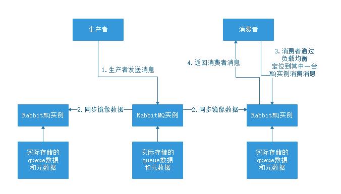 RabbitMQ和Kafka的高可用集群原理