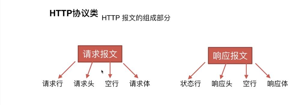 HTTP 协议类