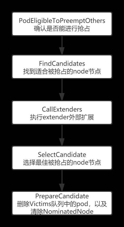 10.深入k8s:调度的优先级及抢占机制源码分析