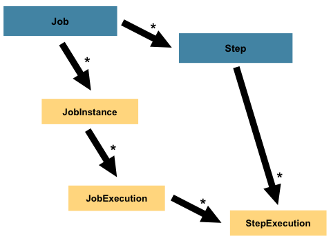 通过例子讲解Spring Batch入门,优秀的批处理框架