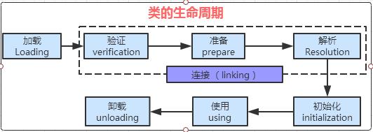 JVM-虚拟机执行子系统