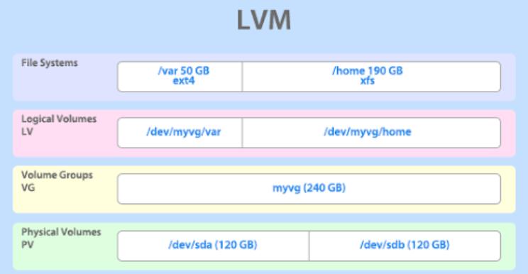 LVM最佳实践