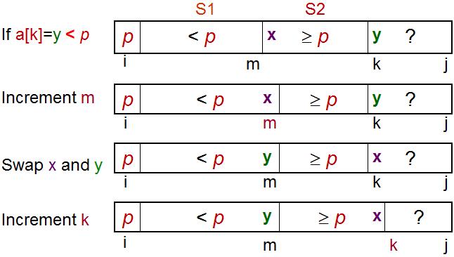 看动画学算法之:排序-快速排序