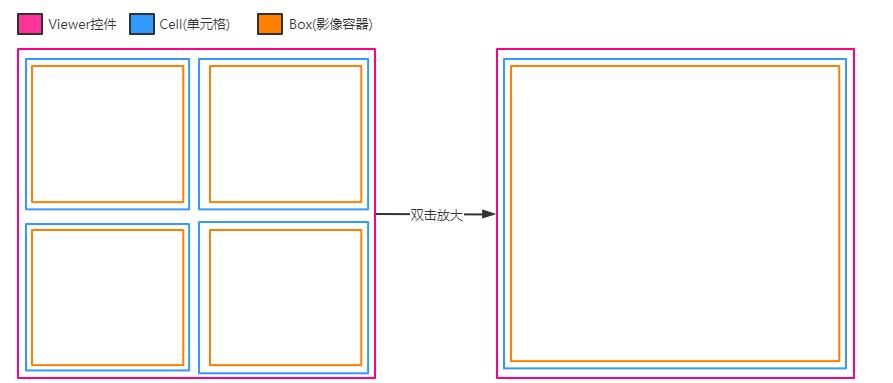 C#开发PACS医学影像处理系统(八):单元格变换