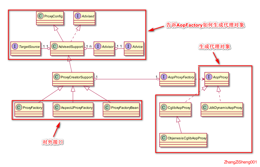 Spring源码系列(三)--spring-aop的基础组件、架构和使用