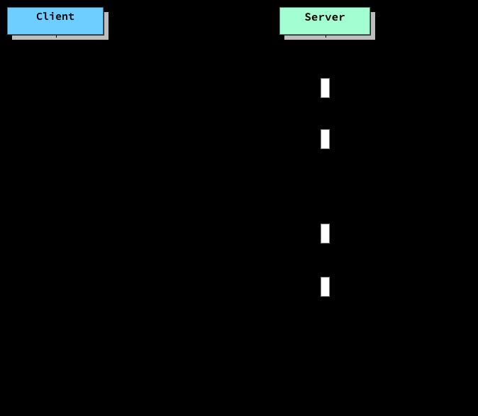 轻松上手SpringBoot Security + JWT Hello World示例
