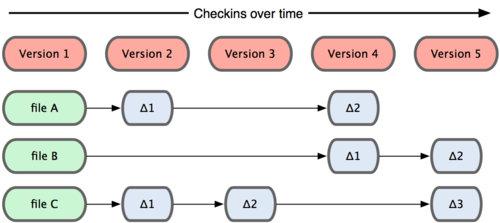 Git | Git入门,成为项目管理大师(一)