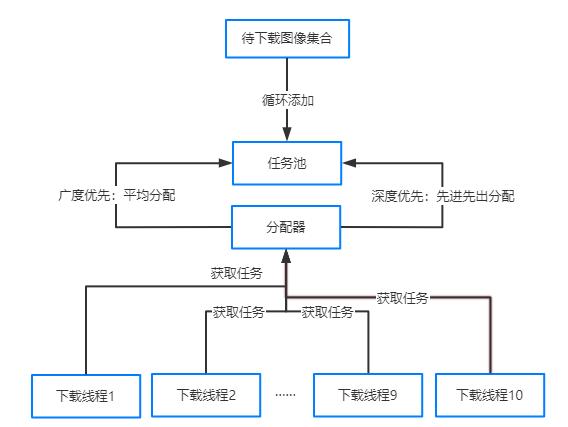 C#开发PACS医学影像处理系统(十):Dicom影像下载策略与算法