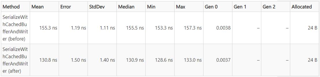 .NET 5.0 RC1 发布,离正式版发布仅剩两个版本