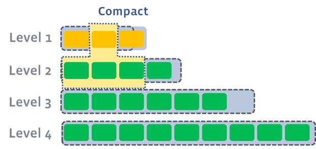 关于数据存储引擎结构,没有比这篇更详细的