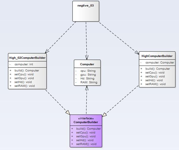 设计模式 #3 (原型模式、建造者模式)