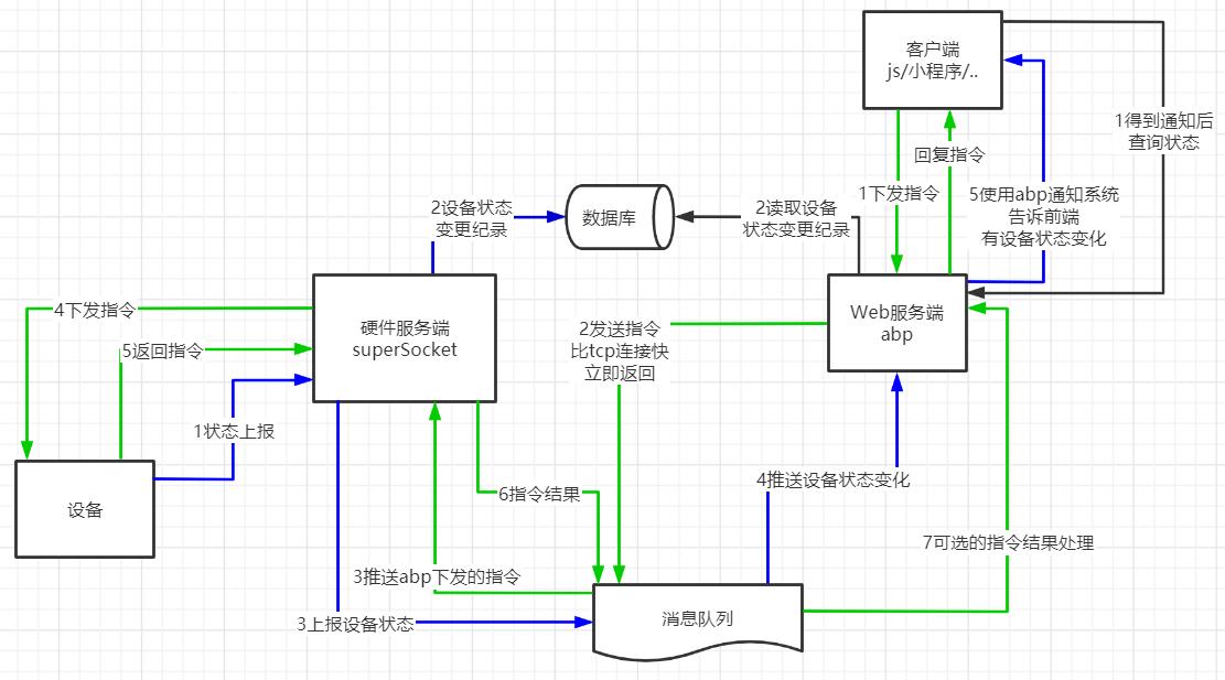 基于abp的小小设备控制系统设计
