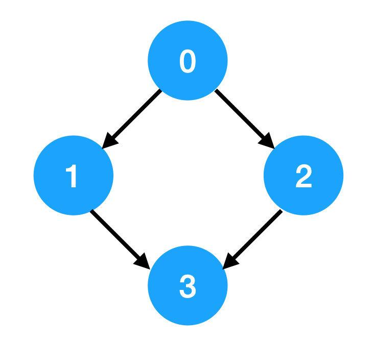 拓扑排序就这么回事