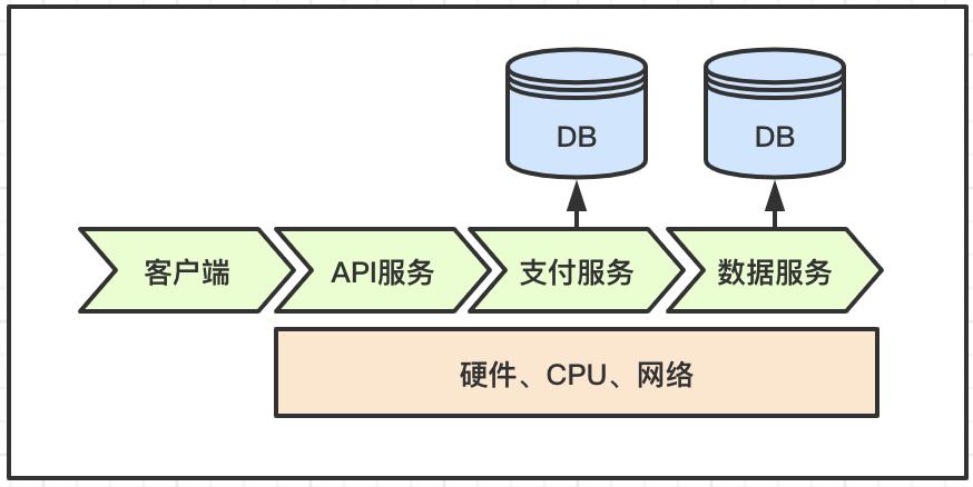 架构设计 | 分布式体系下,服务分层监控策略